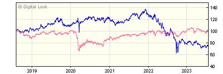 5 year AXA Sterling Index Linked Bond H GROSS Acc NAV