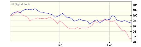 5 year AXA Sterling Index Linked Bond H NET Acc NAV