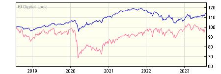5 year Thesis TM Total Return A 2010 GBP Inc NAV