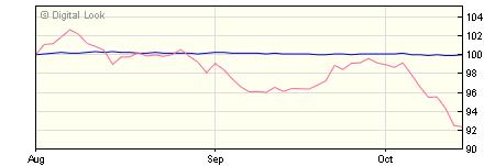 5 year AXA Sterling Credit Short Duration Bond H Net Acc NAV