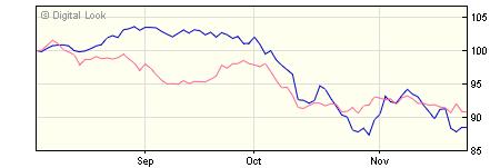 5 year Threadneedle American Smaller Companies Retail USD Acc NAV