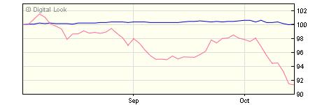 5 year AXA US Short Duration High Yield I Net Acc NAV