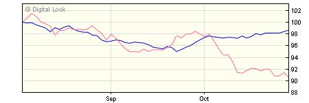 5 year M&G Global Macro Bond A CHF Acc NAV