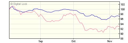 5 year M&G Global Convertibles A H USD Acc NAV