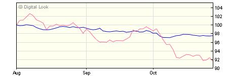 5 year M&G Global Macro Bond Hgd A H CHF Acc NAV