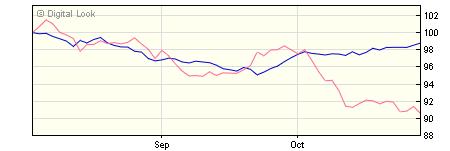 5 year M&G Global Macro Bond C CHF Acc NAV