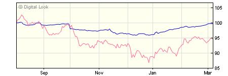 5 year M&G Optimal Income C Hedged USD Inc NAV