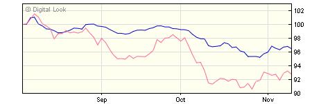 5 year M&G Global Convertibles C Hedged EUR Inc NAV