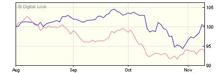 5 year M&G North American A USD Inc NAV
