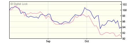 5 year M&G Global Emerging Markets C EUR Inc NAV