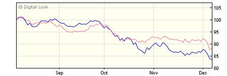 5 year M&G Pan European Dividend C USD Inc NAV