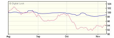 5 year M&G Global High Yield Bond Hgd C EUR Dis NAV