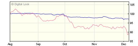 5 year M&G Global Corporate Bond A USD Inc NAV