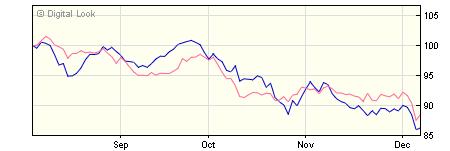 5 year M&G European Strategic Value C USD Acc NAV