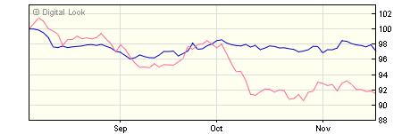 5 year M&G Emerging Markets Bond A USD Inc NAV