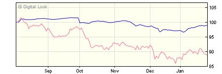 5 year M&G European High Yield Bond A Hedged USD Inc NAV