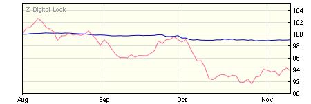 5 year M&G European Corporate Bond C EUR Inc NAV
