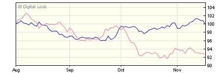 5 year M&G Emerging Markets Bond C EUR Inc NAV
