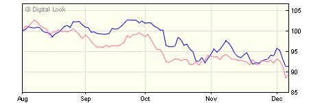 5 year M&G Global Dividend A USD Inc NAV