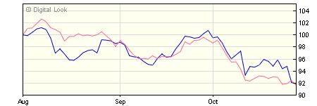 5 year M&G Global Emerging Markets C USD Inc NAV