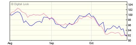 5 year M&G Global Emerging Markets A USD Inc NAV