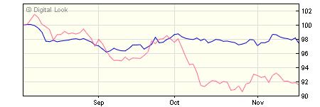 5 year M&G Emerging Markets Bond C USD Inc NAV