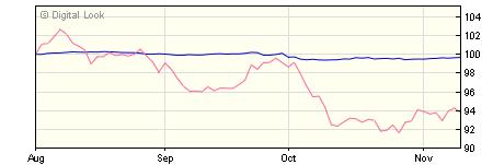 5 year M&G European Corporate Bond A Hedged USD Inc NAV