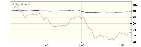 5 year M&G European Corporate Bond C Hedged USD Inc NAV