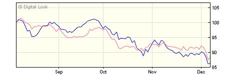 5 year M&G European Strategic Value A USD Acc NAV