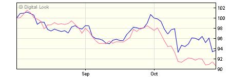 5 year M&G Global Emerging Markets A EUR Inc NAV
