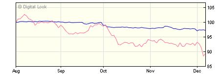 5 year M&G Global Corporate Bond C USD Inc NAV
