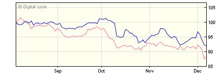 5 year M&G Global Dividend C EUR Inc NAV