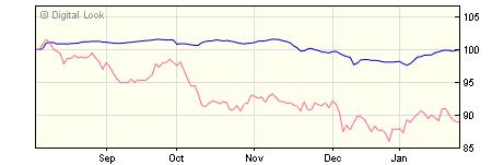 5 year M&G European High Yield Bond A Hedged USD Acc NAV