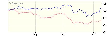 5 year M&G North American A EUR Inc NAV