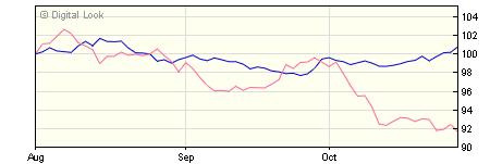 5 year M&G Global Macro Bond C EUR Inc NAV