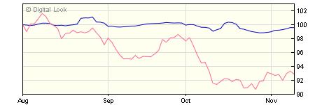 5 year M&G Global High Yield Bond Hedged C USD Dis NAV