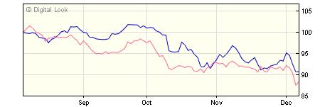 5 year M&G Global Dividend C USD Inc NAV