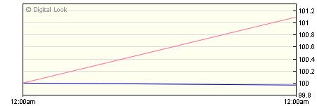 5 year M&G European High Yield Bond C Hedged USD Acc NAV