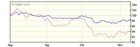 5 year M&G Global Convertibles C EUR Inc NAV