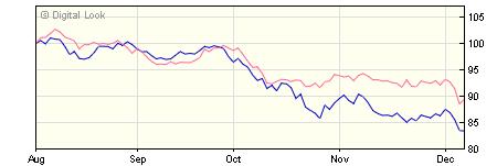 5 year M&G Pan European Dividend A USD Inc NAV