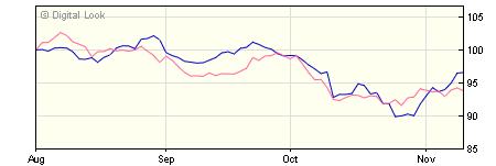 5 year M&G Global Select A USD Inc NAV
