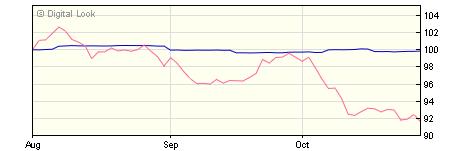 5 year M&G Short Dated Corporate Bond C Hedged USD Inc NAV