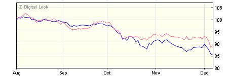5 year M&G Pan European Dividend C EUR Inc NAV
