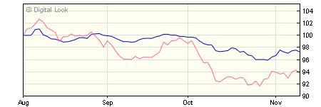5 year M&G Global Convertibles C Hedged USD Inc NAV
