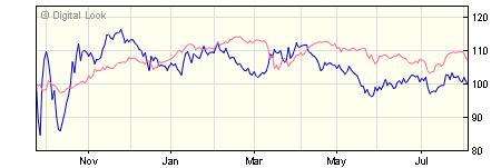 5 year iShares Index Linked Gilt Index (UK) H Acc