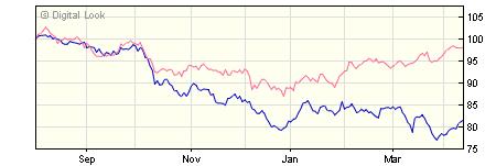 5 year Quilter Investors UK Equity Income II U2 GBP Dis NAV