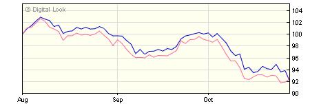 5 year Liontrust FTSE 100 Tracker Dis