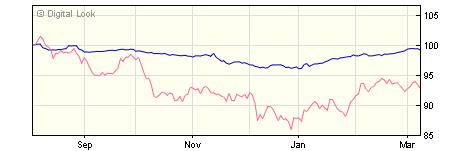 5 year M&G Optimal Income A H M USD Inc NAV