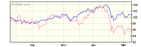 5 year M&G Income Allocation CQ EUR Inc NAV