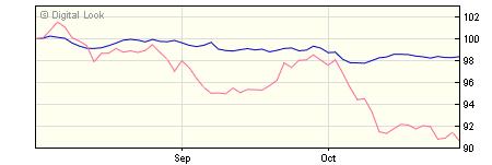 5 year M&G Global Macro Bond CH SGD Acc NAV